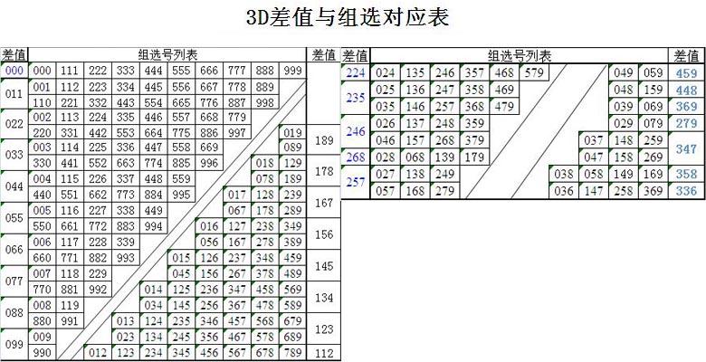 3D差值与组选对应表
