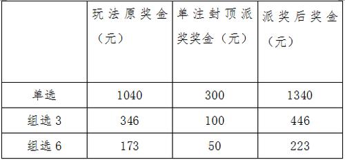 重庆福彩3D年度派奖详情表格