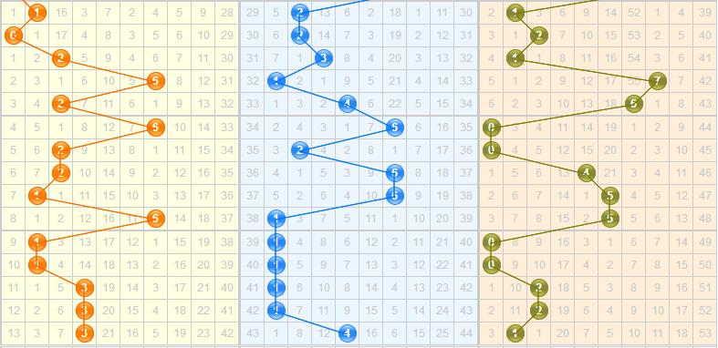 彩票之家福彩3d单一跨度走势图