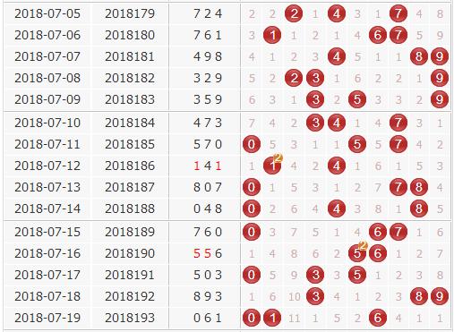 3d专家风清扬第2018194期独家预测定位复试+精选80注