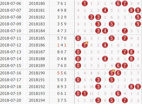 3d第2018195期金钥匙胆码预测:组选+定位分析