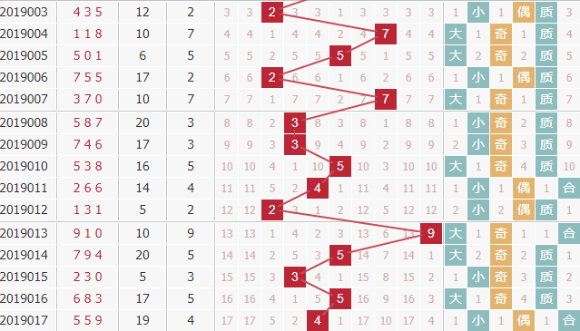 廊坊鸿运第2019018期3d独家分析:关注合数跨度