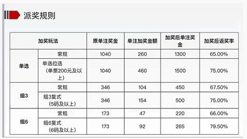 江西福彩3D游戏史上最大派奖规则