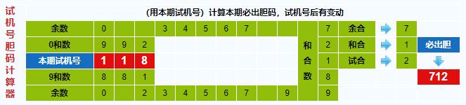 彩票之家福彩3d试机号胆码计算器