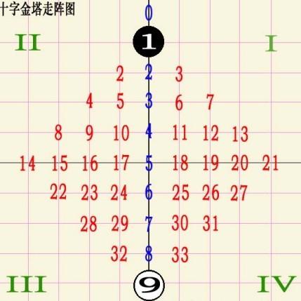 双色球十字走阵号码分布图