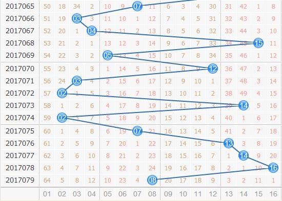 第2017080期双色球田广蓝球冷温热分析:热号小号占优