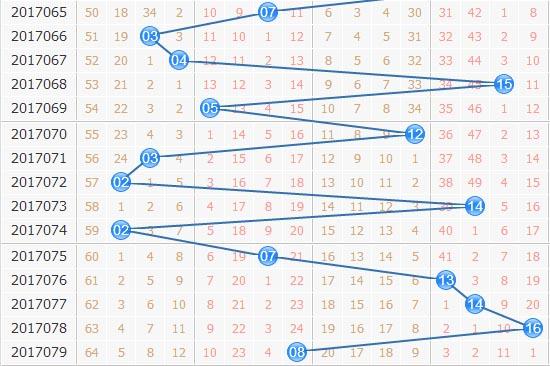 专家栋栋团队双色球第2017080期独家蓝球尾数分析