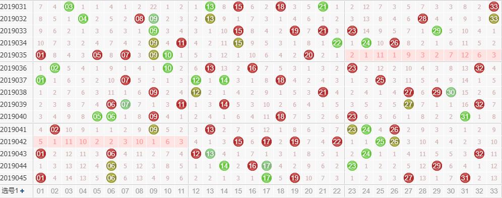 彩票之家双色球红球走势图