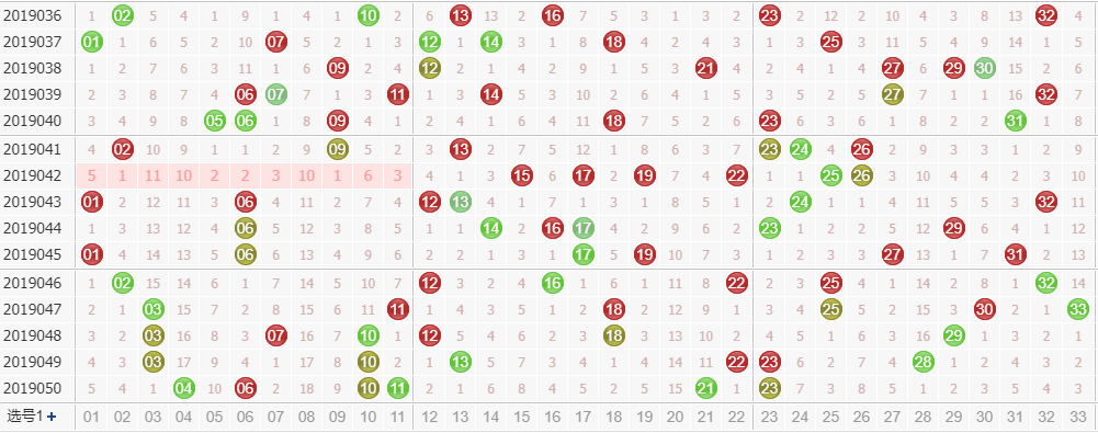 第2019051期双色球专家田广独家预测分析:凤尾防偶数