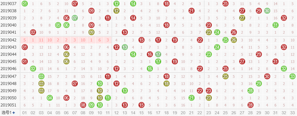 田广双色球第2019052期红球尾数分析:和值关注25-30