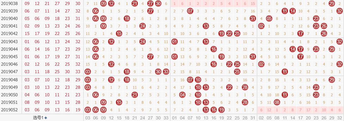 专家田广双色球第2019053期独家预测分析:1路号码稳定开出