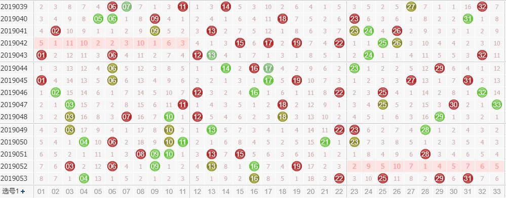 第2019054期双色球专家田广独家预测分析:偶数龙头
