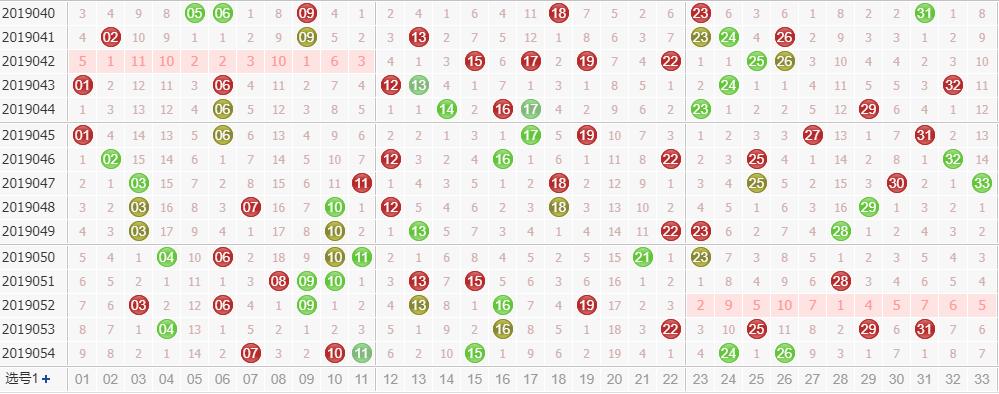 田广双色球第2019055期红球尾数分析:小尾数看好3