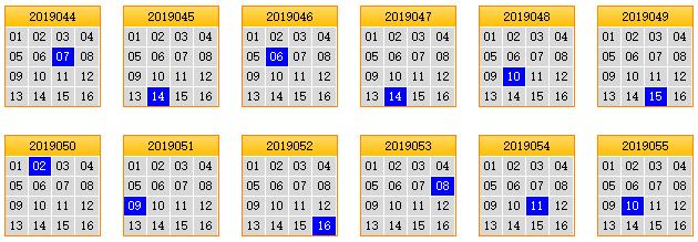 栋栋团队预测第2019056期双色球蓝球矩阵:奇数占优