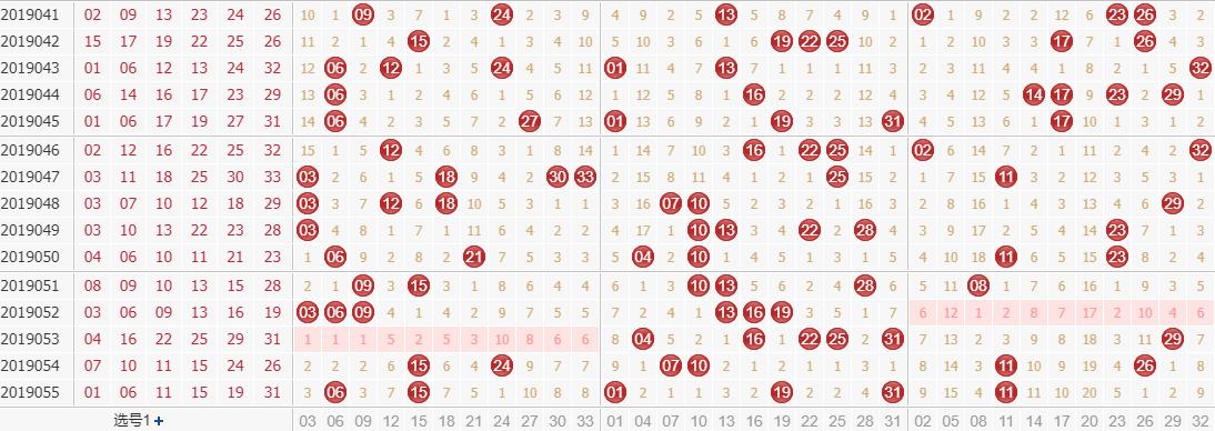 专家田广双色球第2019056期独家预测分析:2路号码继续出号