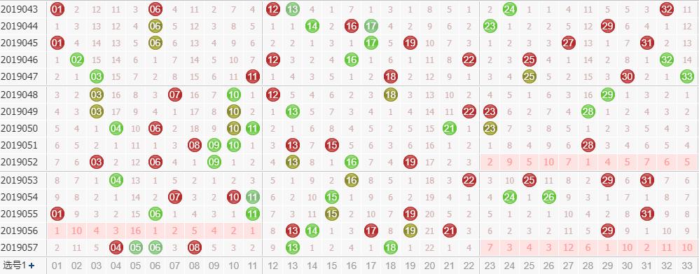 田广双色球第2019058期红球尾数分析:和值关注20-25