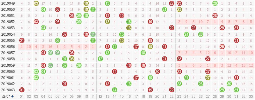 专家玉玲珑双色球第2019064期龙头凤尾解析:凤尾看奇数