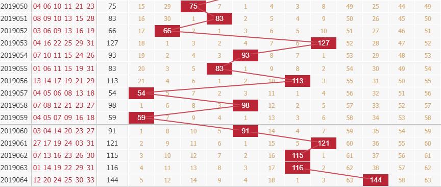 玉玲珑分析双色球第2019065期红球和值分析:奇数和值