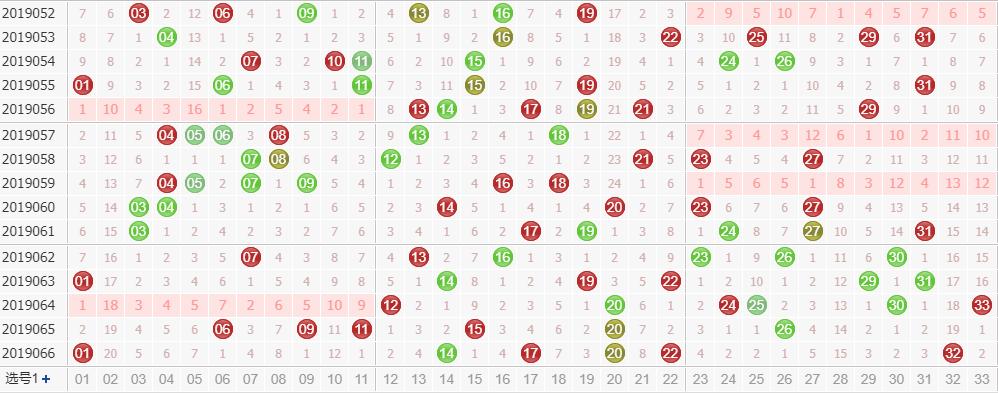 专家玉玲珑双色球第2019067期龙头凤尾解析:龙头看奇数号