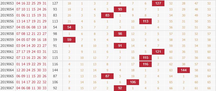 玉玲珑分析双色球第2019068期红球和值分析:大和尾开出