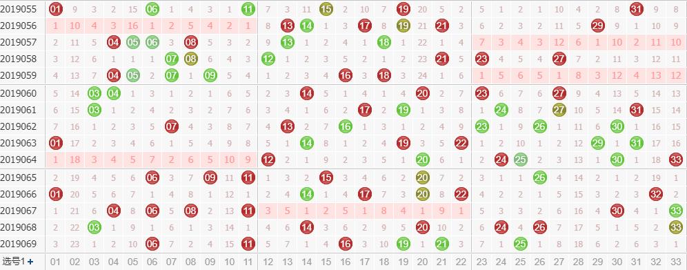 专家玉玲珑双色球第2019070期龙头凤尾解析:凤尾看0路号码