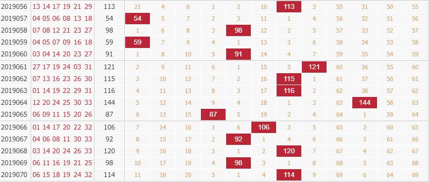 玉玲珑分析双色球第2019071期红球和值分析:范围80—110