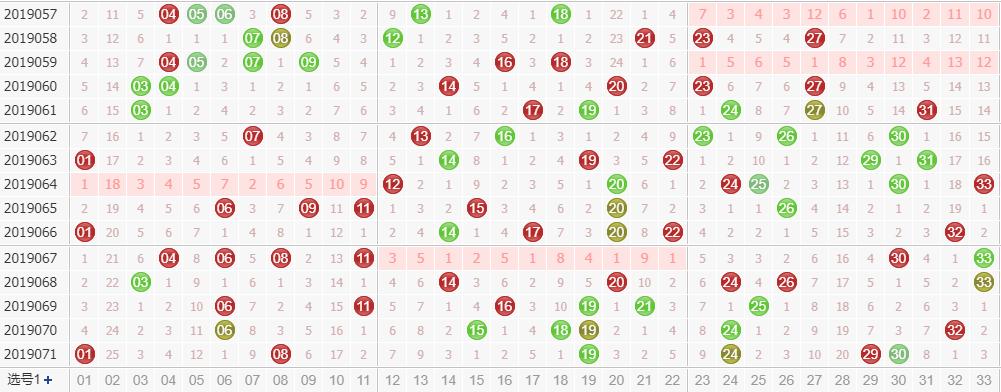 彩票之家福彩双色球红球走势图