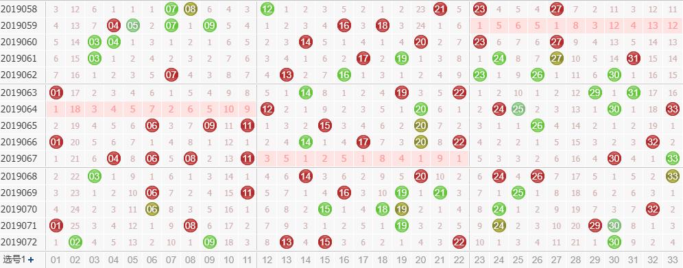 专家玉玲珑双色球第2019073期龙头凤尾解析:凤尾看1路号码