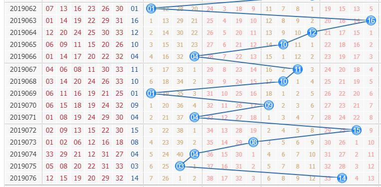 专家栋栋团队第2019077期双色球蓝球分析:看合数值表现