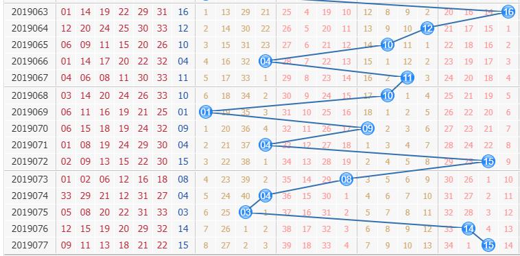 双色球第2019078期栋栋团队蓝球分析:关注大区段数值