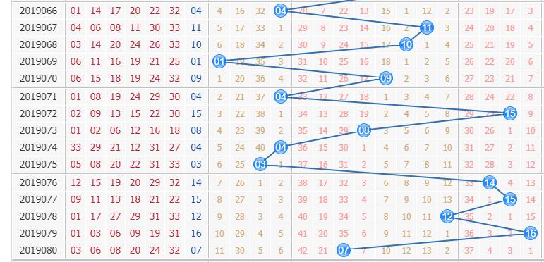 专家栋栋团队第2019081期双色球蓝球分析:偶数占位