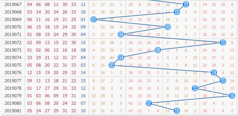 双色球第2019082期栋栋团队蓝球分析:防小数