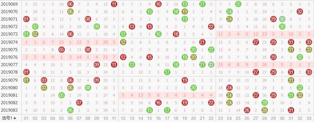 第2019084期诸葛孔明今日双色球红球分析:3字头处于弱势