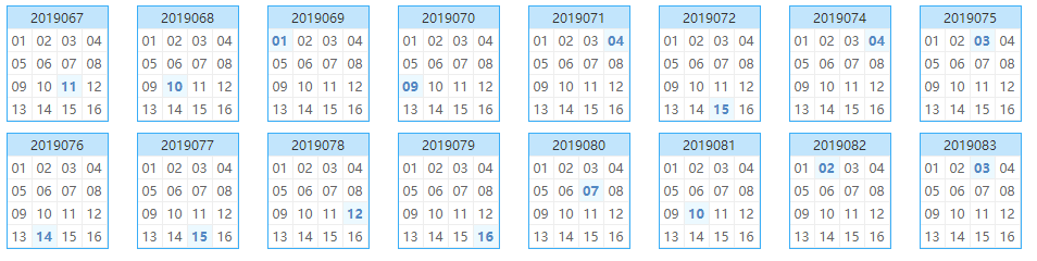栋栋团队预测第2019084期双色球蓝球矩阵:号码高开