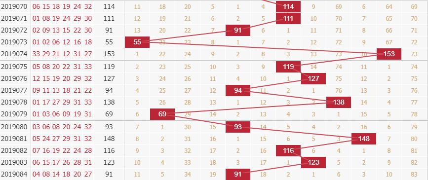 玉玲珑分析双色球第2019085期红球和值分析:第二区间取值