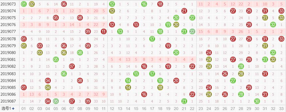 田广双色球第2019088期红球尾数分析:看好小尾数2、3、4
