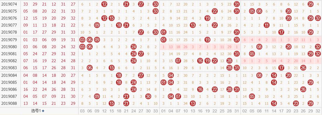 专家田广双色球第2019089期独家预测分析:1路号码出号稳定