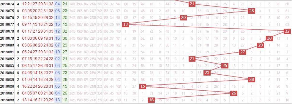 专家死若夏花双色球第2019089期红球分析跨度:大振幅取值