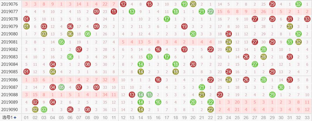 田广双色球第2019091期红球尾数分析:和值28点左右