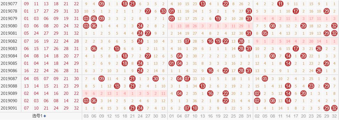 专家田广双色球第2019092期独家预测分析:0路号码有望多开