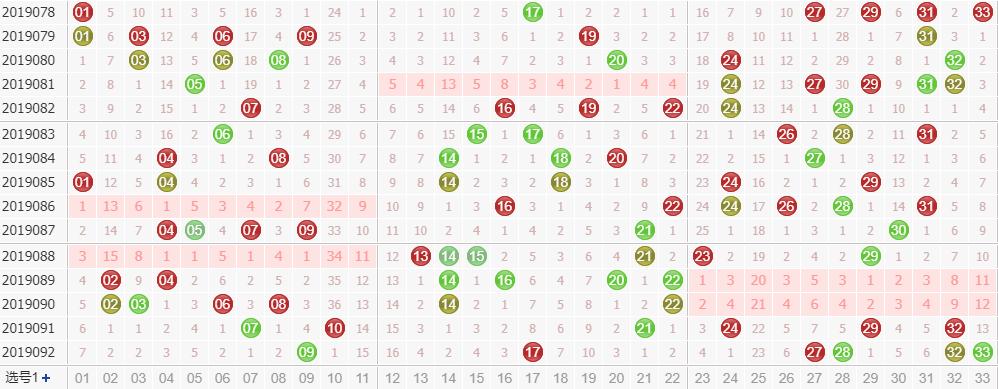 第2019093期双色球专家田广独家预测分析:龙头关注01-07区间