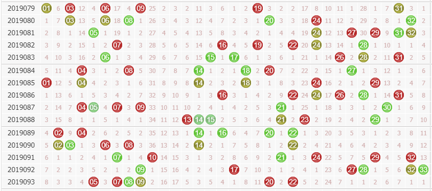 第2019094期诸葛孔明今日双色球红球分析:首选偶数龙头