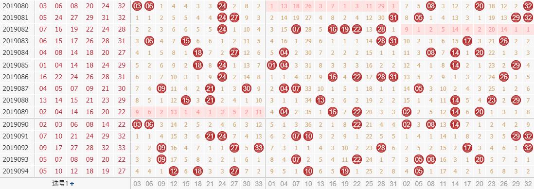 专家田广双色球第2019095期独家预测分析:1路号码稳定出号