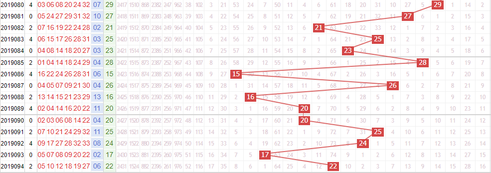 专家死若夏花双色球第2019095期红球分析跨度:小振幅开出
