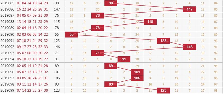 玉玲珑分析双色球第2019100期红球和值分析:看好偶数和值