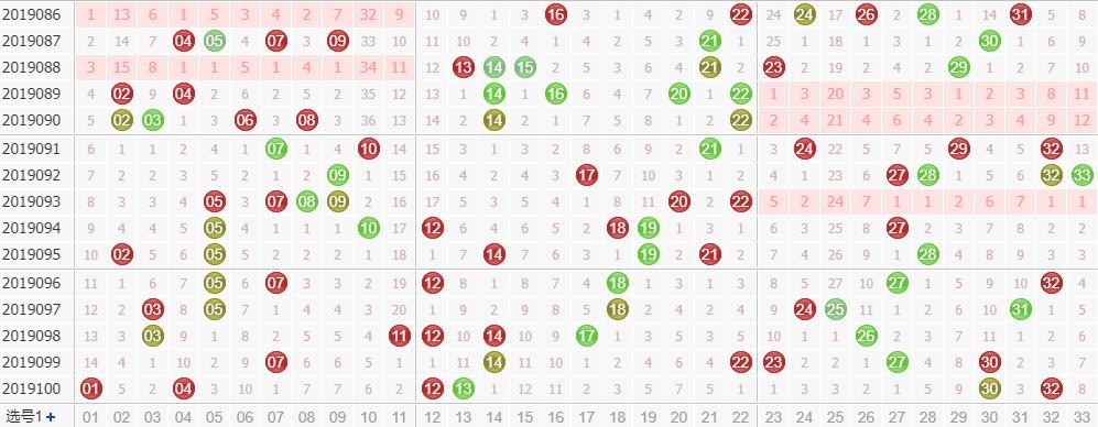 专家玉玲珑双色球第2019101期龙头凤尾解析:龙头看奇数号