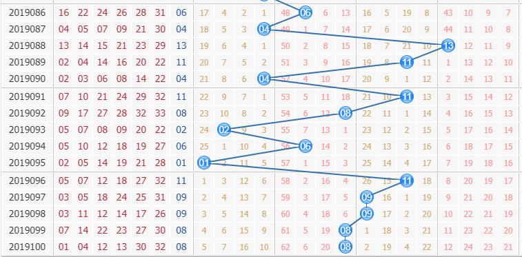 专家栋栋团队第2019101期双色球蓝球分析:看偶数占位
