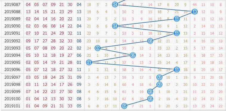 双色球第2019102期栋栋团队蓝球分析:守大码反扑