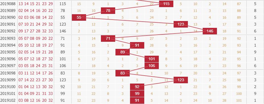 玉玲珑分析双色球第2019103期红球和值分析:看小和尾