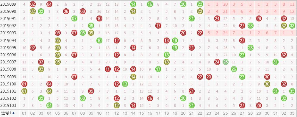 专家玉玲珑双色球第2019104期龙头凤尾解析:凤尾看偶数号